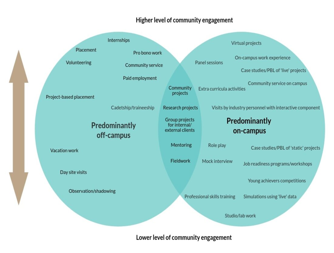Wil Typology 1